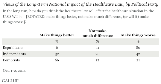 Views of the Long-Term National Impact of the Healthcare Law, by Political Party, October 2014