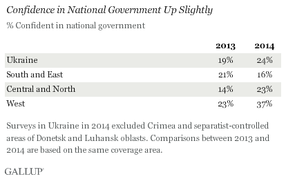 Confidence in National Government Up Slightly