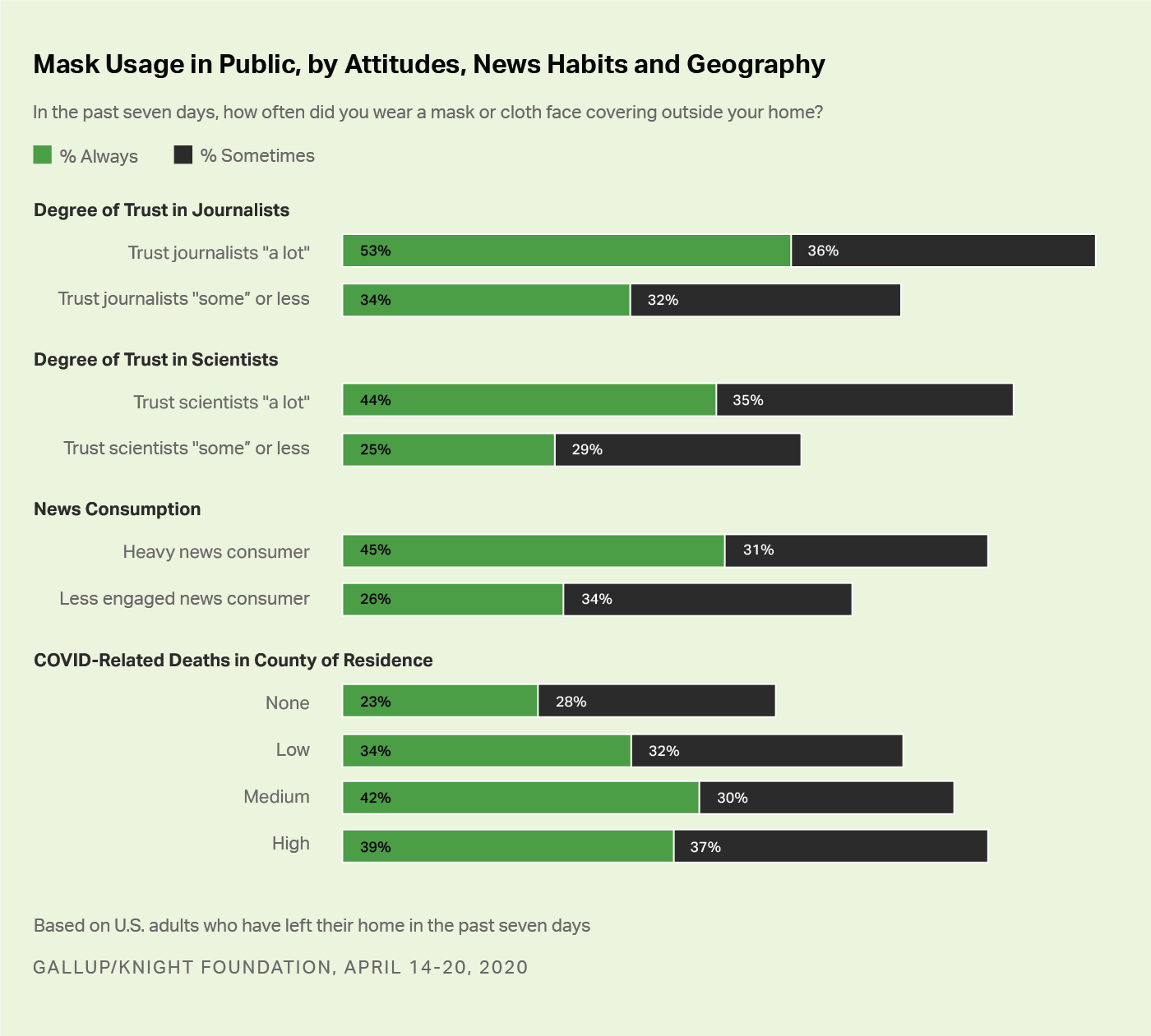 Bar chart. Americans' use of masks in public by their trust in scientists, news consumption and COVID-19 deaths near them.