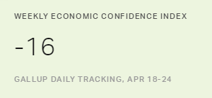 U.S. Economic Confidence Index Hits Lowest Point in 2016