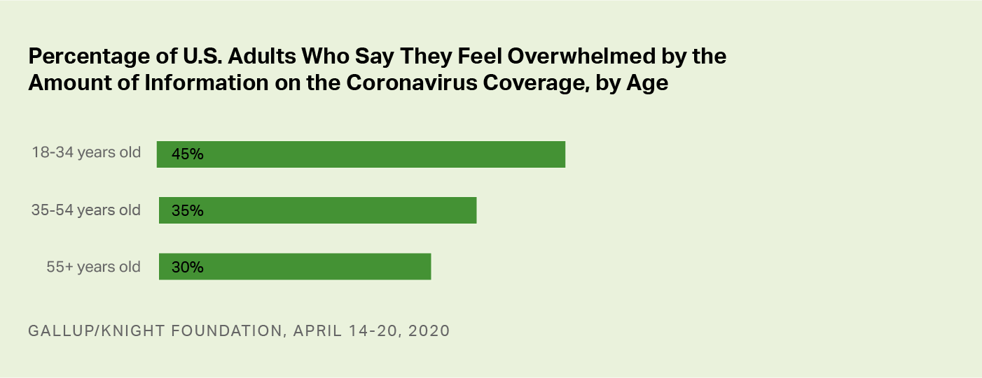 Bar graph. The percentages of Americans who say they feel overwhelmed by COVID-19 coverage, by age group.