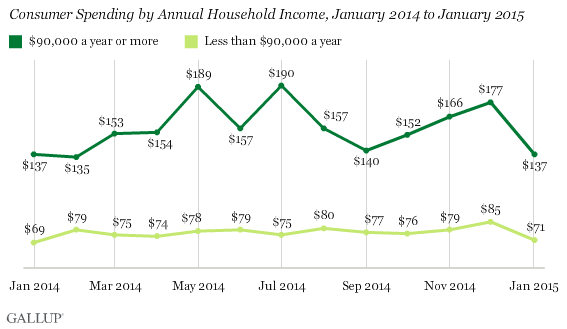 Consumer Spending by Annual Household Income, January 2014 to January 2015