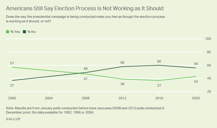 Line graph. Percentages of Americans who say the presidential election process is working the way it should, since 1992.