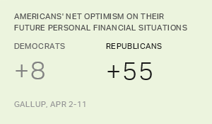 Americans View Finances Through Lens of Political Identity