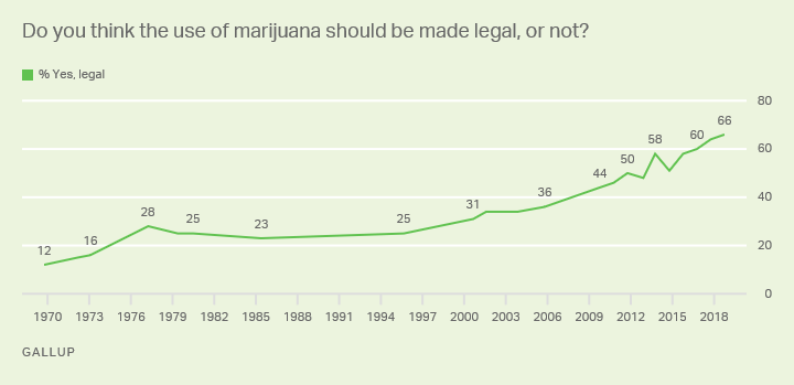 Line graph. Americans' views on whether marijuana should be legal. 2018: 66% say yes.