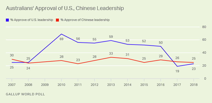 Line graph. About one in four Australians approve of the leadership of China and the U.S.