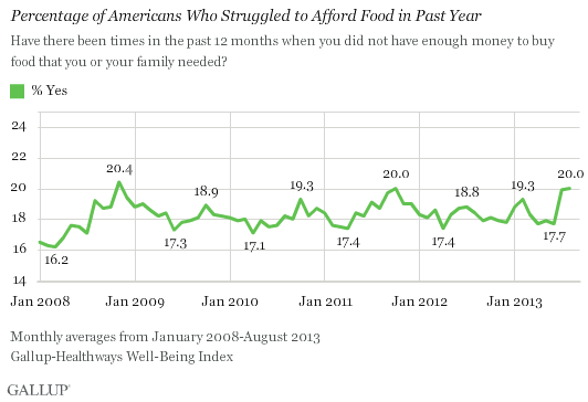 Percentage of Americans Who Struggled to Afford Food