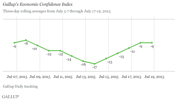 Gallup's Economic Confidence Index, July 5-7 Through July 17-19, 2015