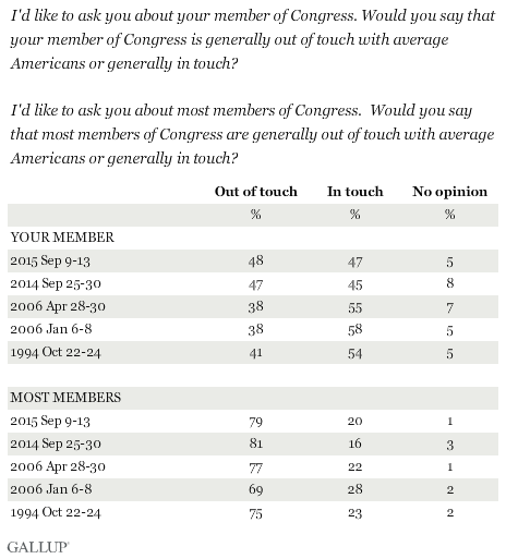 Trend: Would you say that your member of Congress is/most members of Congress are generally out of touch with average Americans or generally in touch?