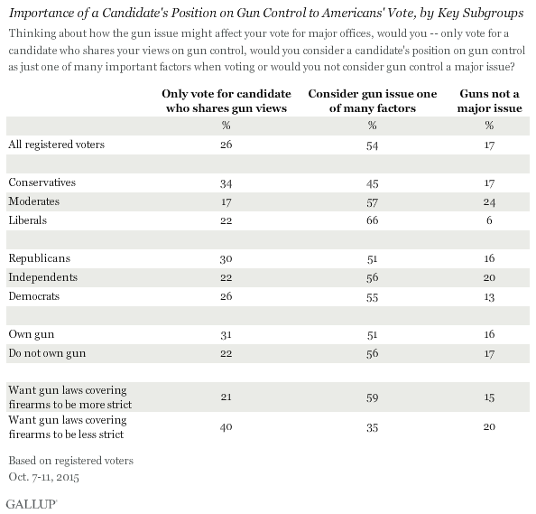 Importance of Candidates' Position on Gun Control to Vote, by Key Subgroups