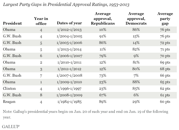 Largest Party Gaps in Presidential Approval Ratings