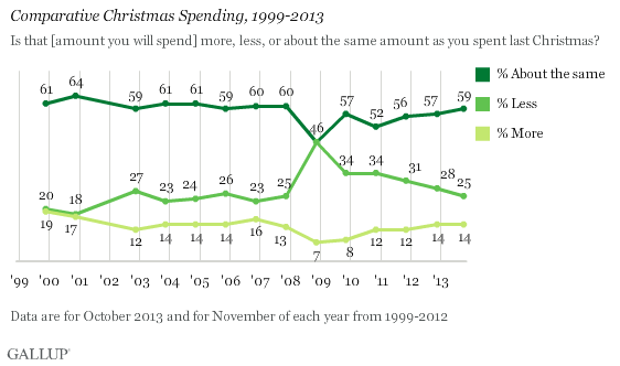 Comparative Christmas Spending, 1999-2013