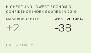 Five States Had Net-Positive Economic Confidence in 2016