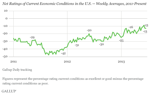 Net Ratings of Current Economic Conditions in the U.S. -- Weekly Averages, 2011-Present