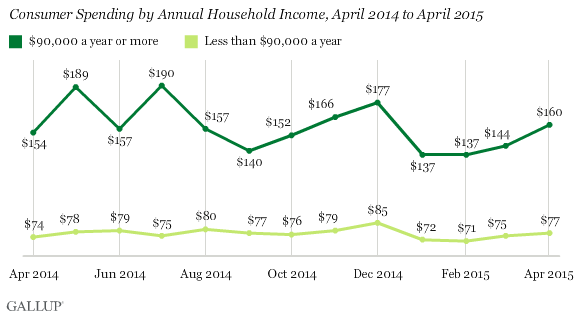 Consumer Spending by Annual Household Income, April 2014 to April 2015