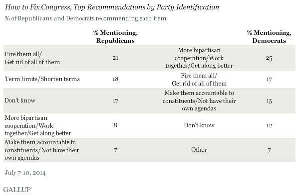 How to Fix Congress, Top Recommendations by Party Identification, July 2014