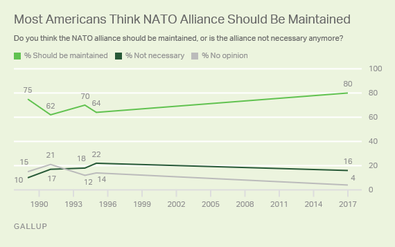 Most Americans Think NATO Alliance Should Be Maintained