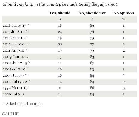 Trend: Should smoking in this country be made totally illegal, or not?