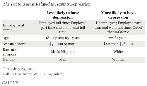 The Factors Most Related to Having Depression