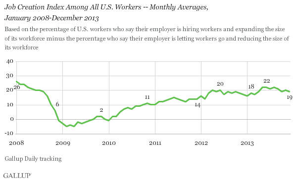 Job Creation Index Among All U.S. Workers -- Monthly Averages, January 2008-December 2013