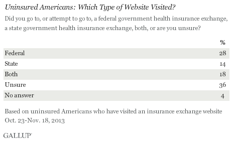 Uninsured Americans: Which Type of Website Visited? October-November 2013
