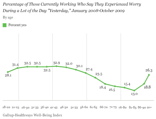 Percentage of Those Currently Working Who Say They Experienced Worry During a Lot of the Day Yesterday, by Age, January 2008-October 2009