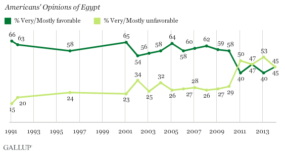 Trend: Americans' Opinions of Egypt