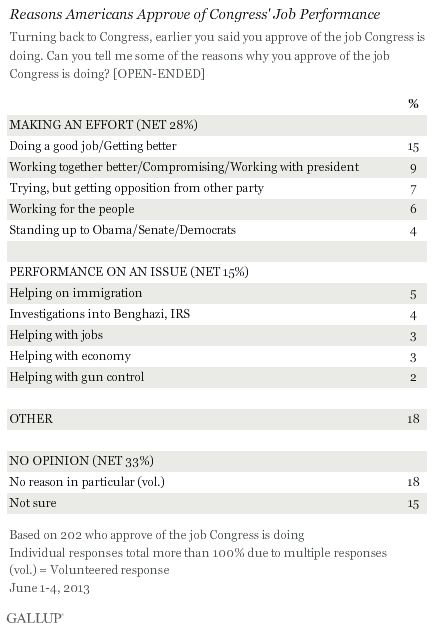 Reasons Americans Approve of Congress' Job Performance, June 2013