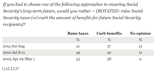 If you had to choose one of the following approaches to ensuring Social Security's long-term future, would you rather -- [ROTATED: raise Social Security taxes (or) curb the amount of benefits for future Social Security recipients]?