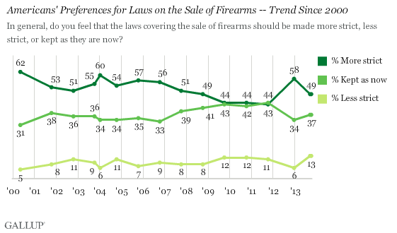Americans' Preferences for Laws on the Sale of Firearms -- Trend Since 2000