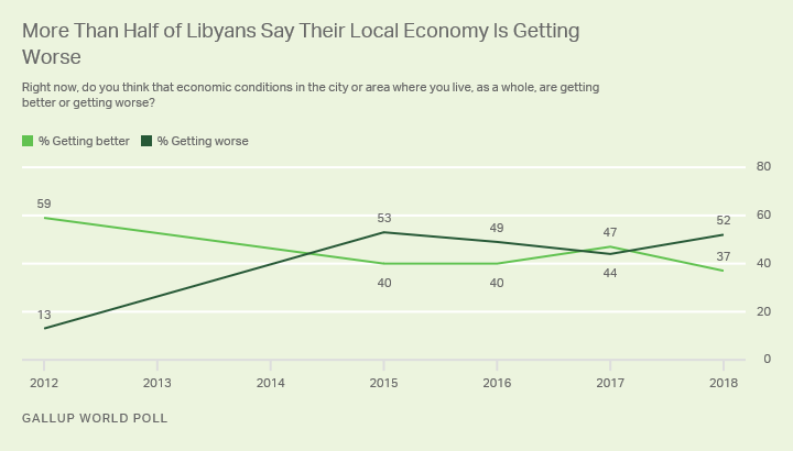 Line graph. More than half, 52%, of Libyans now report their local economies are getting worse.