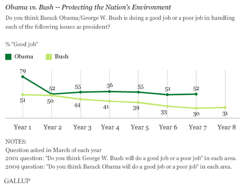 Trend: Obama vs. Bush -- Protecting the Nation's Environment