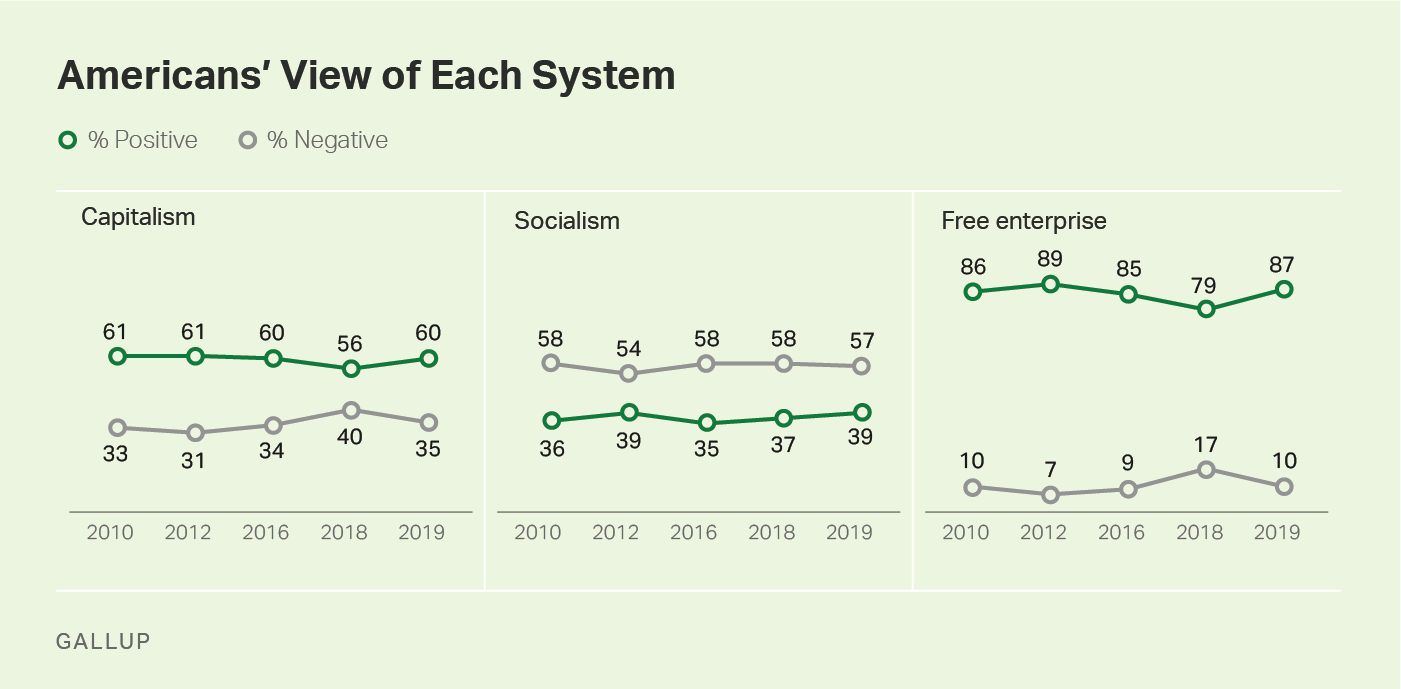 Three line graphs, 2010-2019. Americans' overall views of capitalism, socialism and free-enterprise.