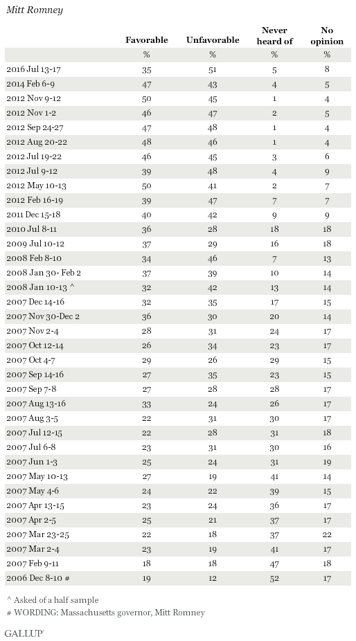 Favorability Ratings of Mitt Romney