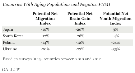 Countries With Aging Populations and Negative PNMI