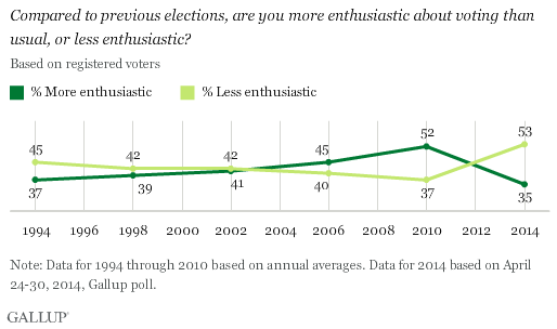 Compared to previous elections, are you more enthusiastic about voting than usual, or less enthusiastic?