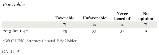 Favorability Ratings of Eric Holder