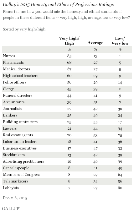 Gallup's 2015 Honesty and Ethics of Professions Ratings