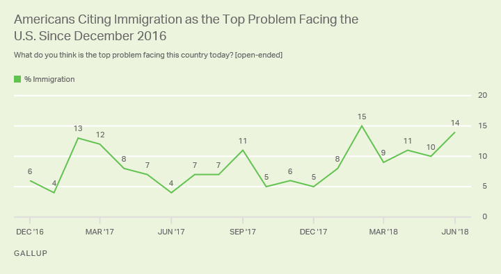 Line graph: Americans who cite immigration as the top U.S. problem, Dec 2016-Jun 2018 trend. June 2018: 14% mention immigration.