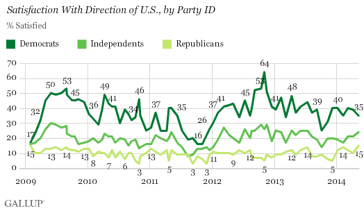 Satisfaction With Direction of U.S., by Party ID