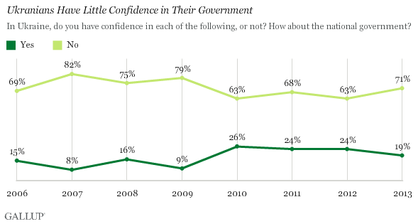 Ukrainians have little confidence in their government