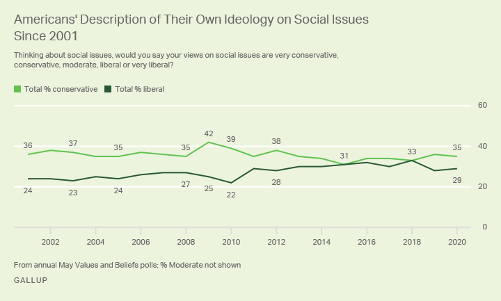 Line graph. Americans' description of their own ideology on social issues since 2001, currently 35% conservative, 29% liberal.