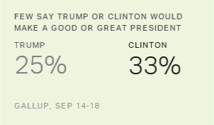 Few Have High Hopes for Clinton or Trump Presidency