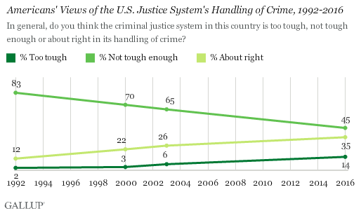 Americans' Views of the U.S. Justice System's Handling of Crime, 1992-2016