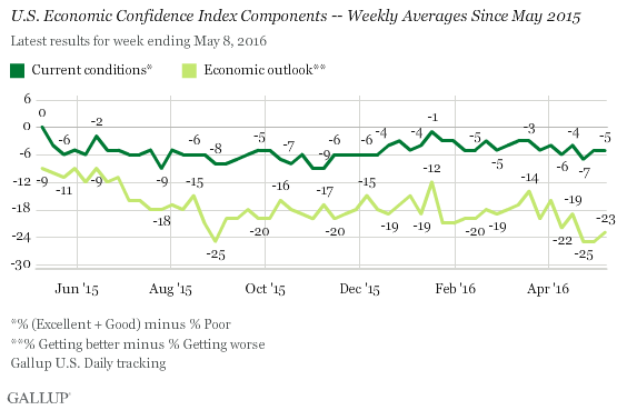 U.S. Economic Confidence Index Components -- Weekly Averages Since May 2015