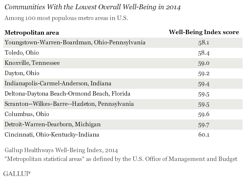 Communities With the Lowest Overall Well-Being in 2014