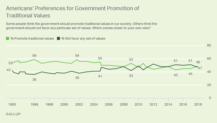 Line graph. Americans are split on government promoting traditional values, with 49% saying it should and 47% opposed.