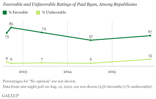 Favorable and Unfavorable Opinions of Paul Ryan, Among Republicans