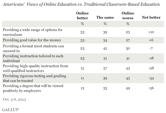 Americans' Views of Online Education vs. Traditional Classroom-Based Education