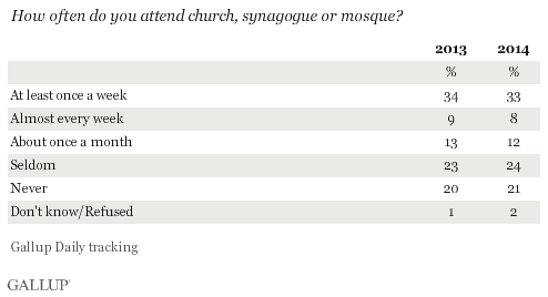 How often do you attend church, synagogue or mosque? 2013 and 2014 results